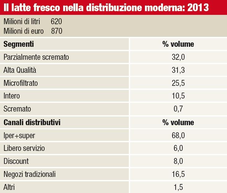 L'andamento del latte fresco negli ipermercati e supermercati
