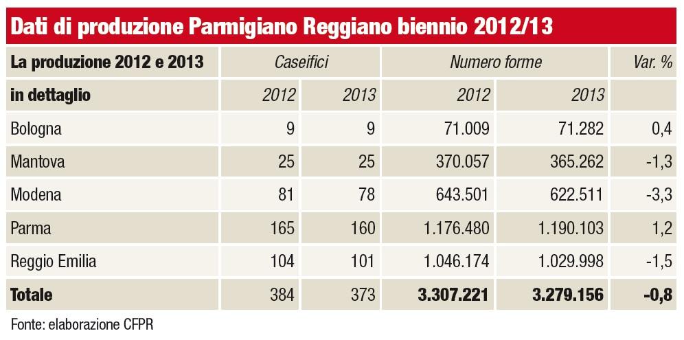 Dati di produzione Parmigiano Reggiano 2012 e 2013