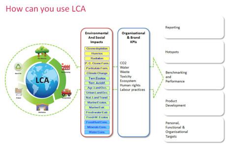 FINAT-TLMI_LCA scheme