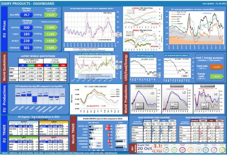 dashboard-dairy_en_22-10