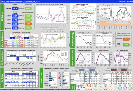 dashboard-dairy_en_19_11