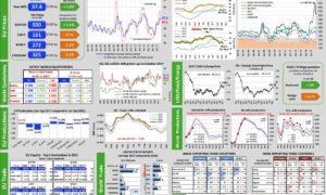 Aggiornamento mercati 7-12-2017