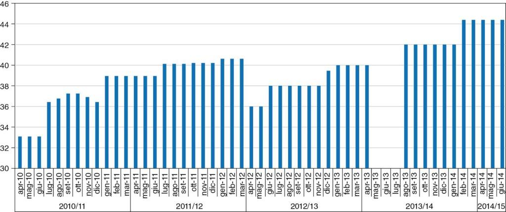 Lombardia – Accordi per il prezzo del latte alla stalla (€/100 litri – IVA eslcusa) Fonte: elaborazione Ismea su testi accordi