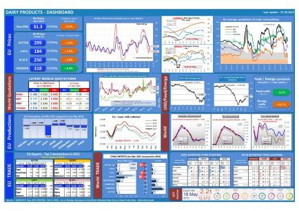 dashboard-dairy_en_27_05_2015
