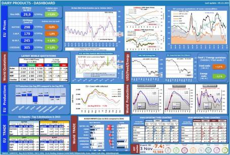 dashboard-dairy_en_5-11.pdf