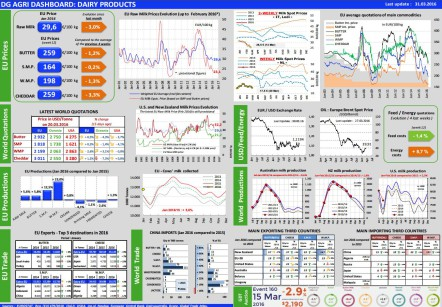 dashboard-dairy_en_31_3_16