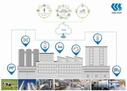 Verso la Smart Food Factory con i moduli CSB-System