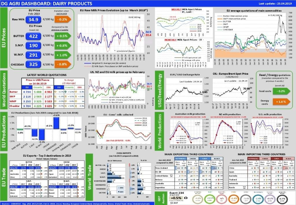 European Milk Market Observatory_25_4_19